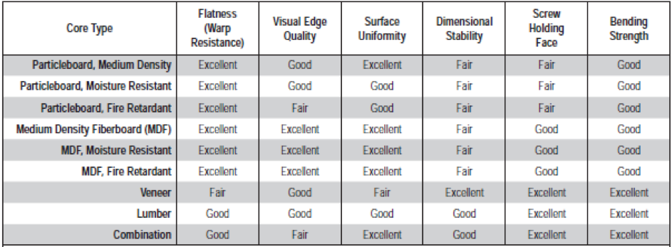 Characteristics of Core Performance