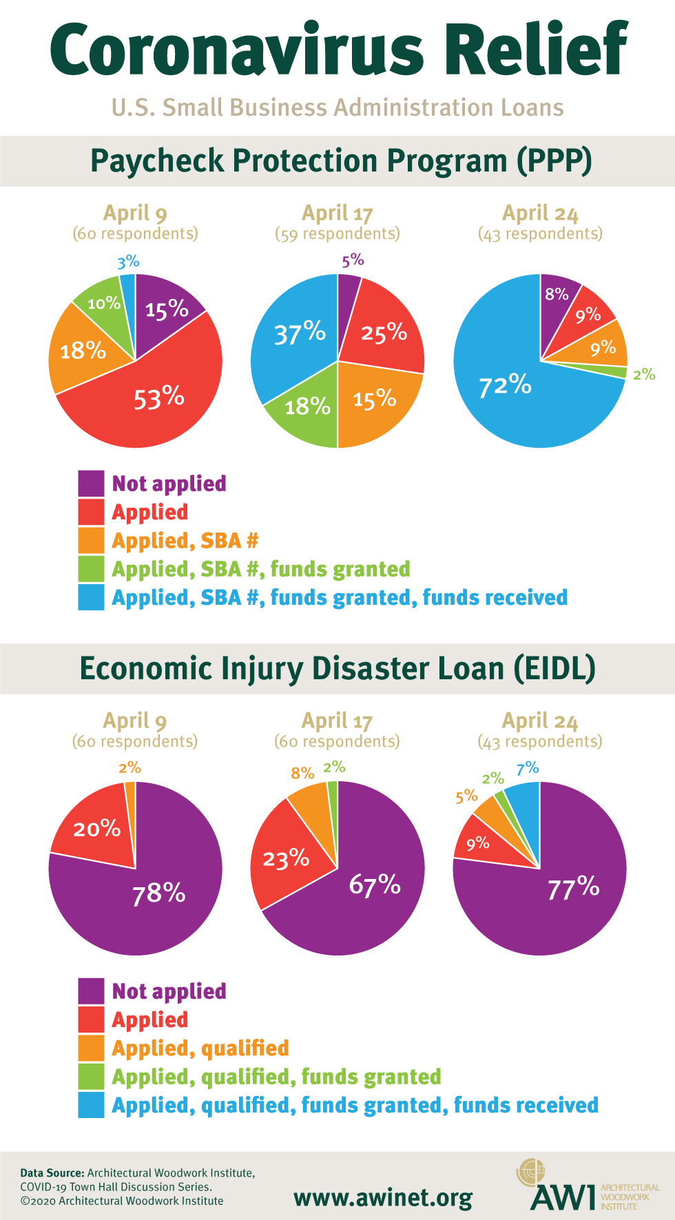 COVID-19 Loan Infographic