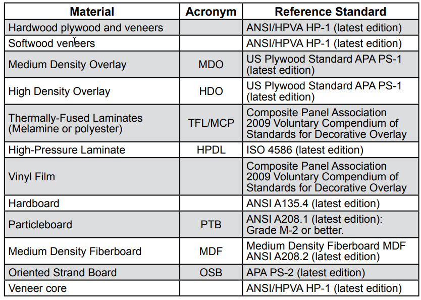 Reference Standards Table