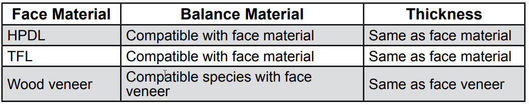 Surfaces Balance Material table